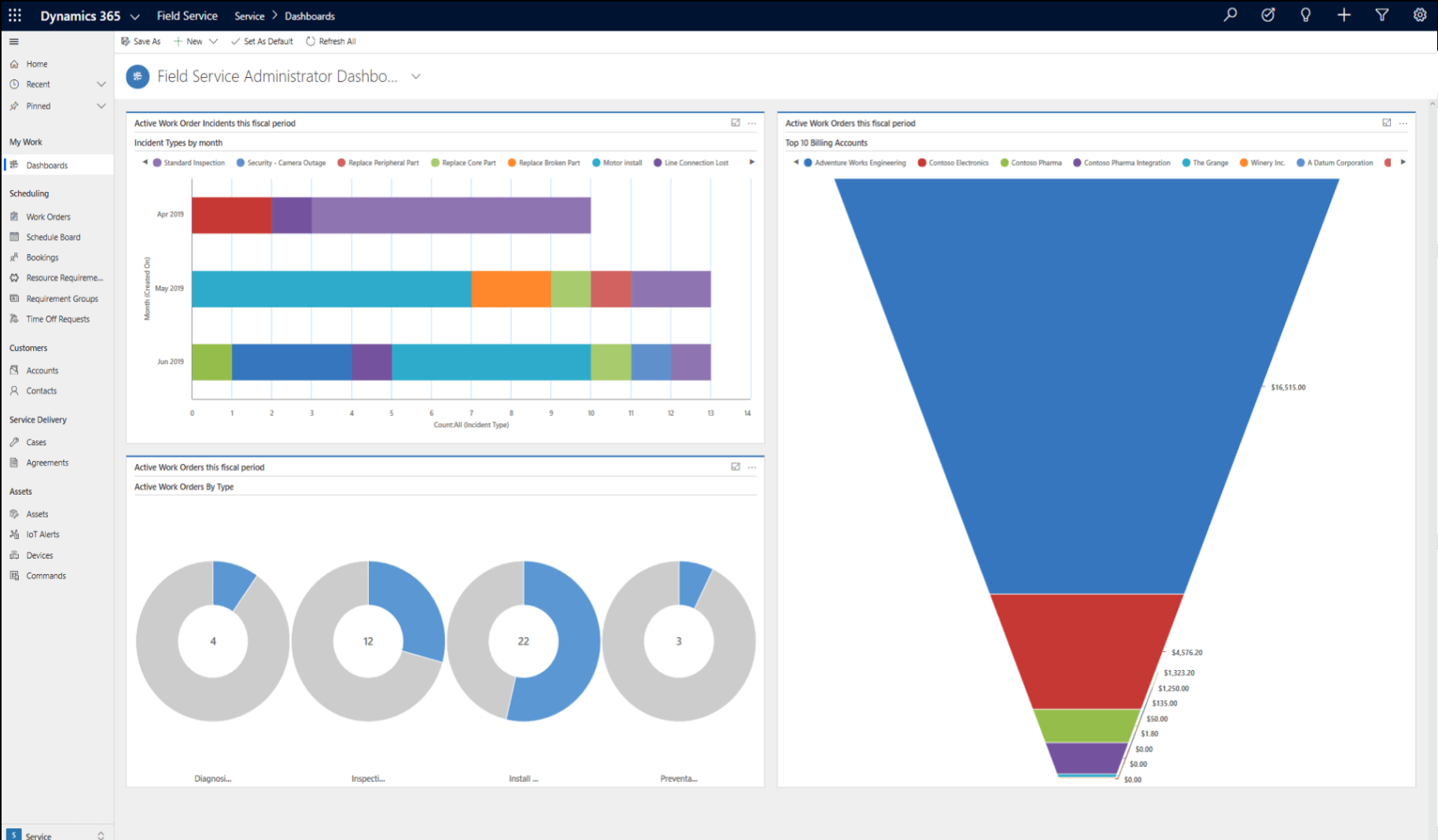 dynamics 365 dashboards administrator