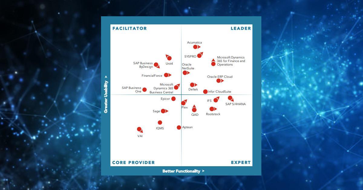 Microsoft Dynamics 365 Finance & Operations - leader in ERP TECHNOLOGY VALUE MATRIX 2019