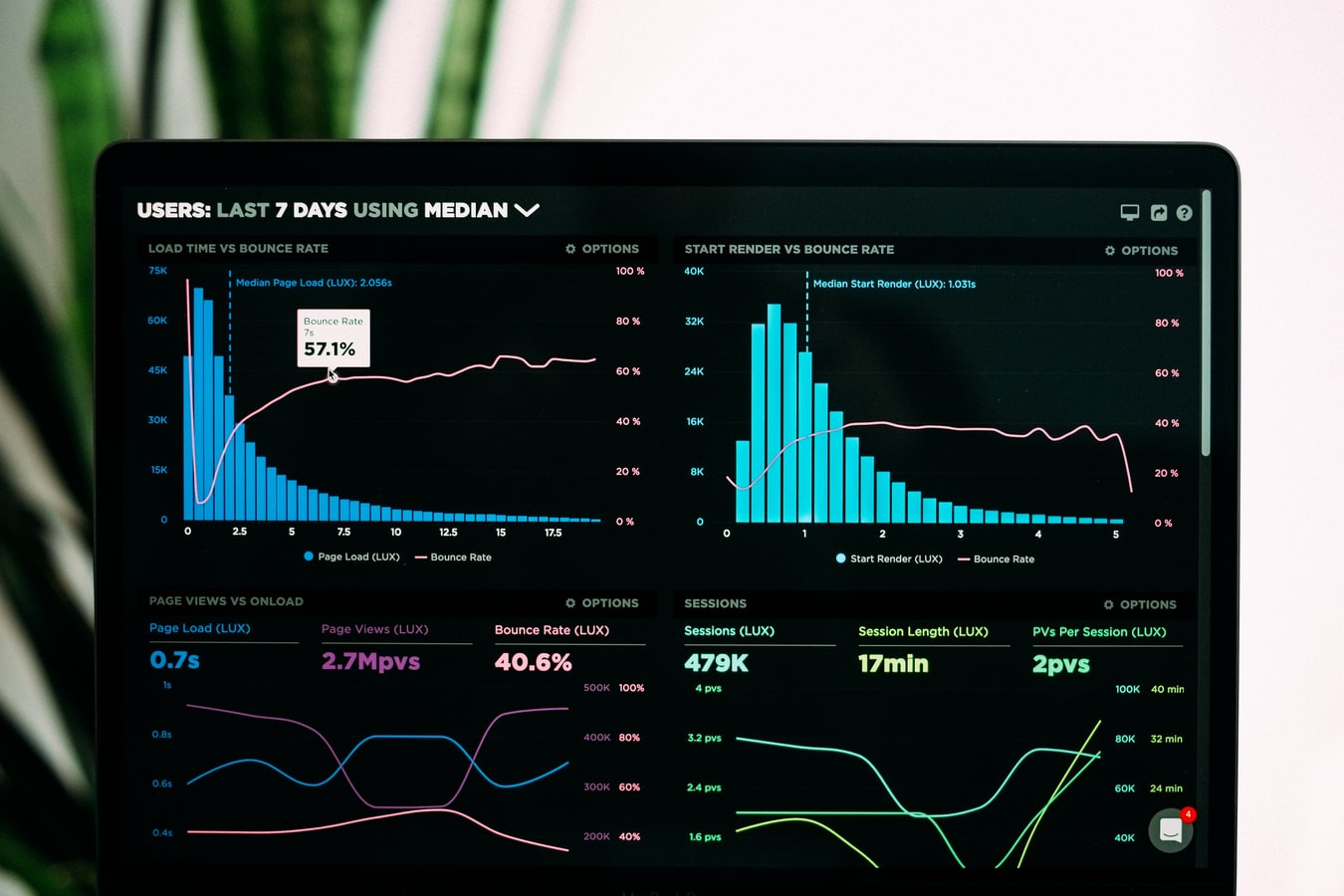 analytics last seven days using median