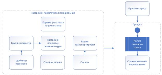 Упрощённая схема бизнес-процесса производства