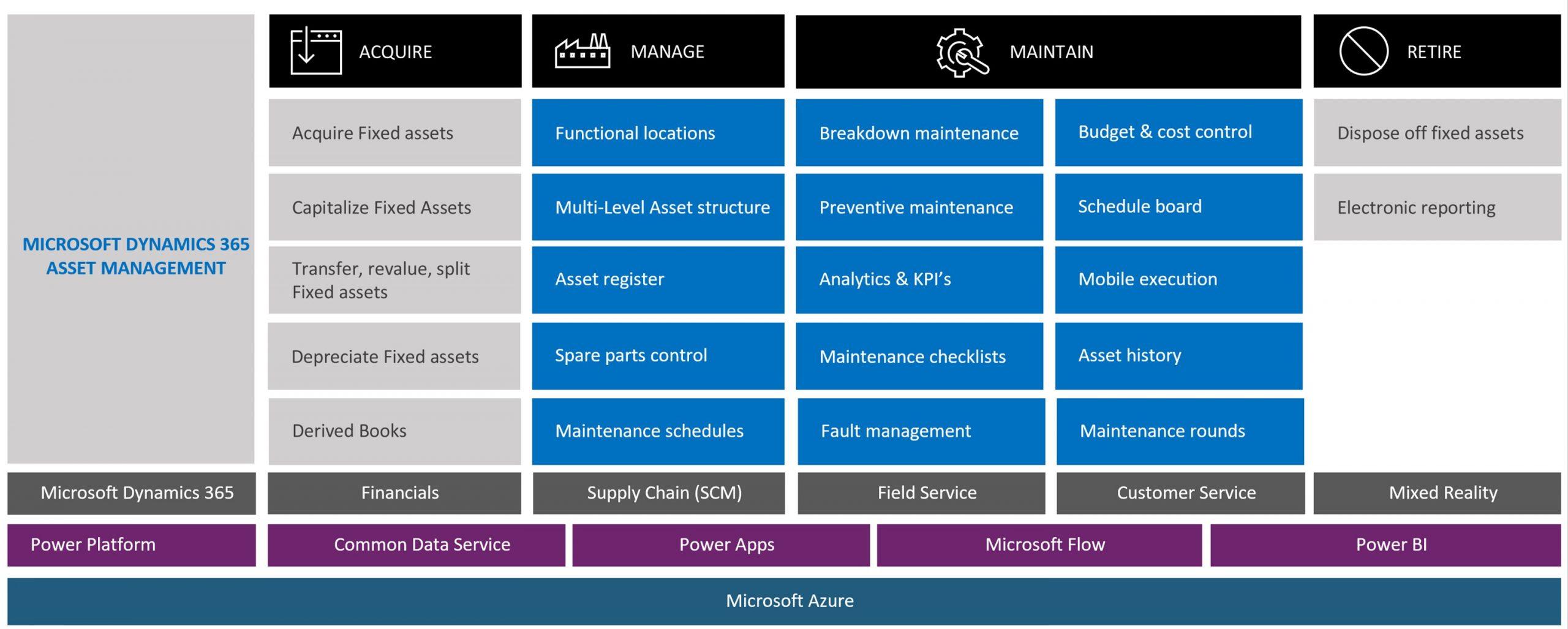 microsoft asset overview