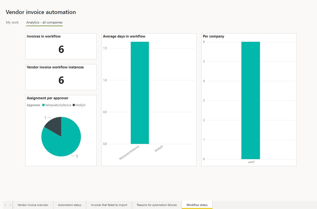 Vendor invoice automation_Pic. 11 – Vendor invoice automation analytics (workflow status)