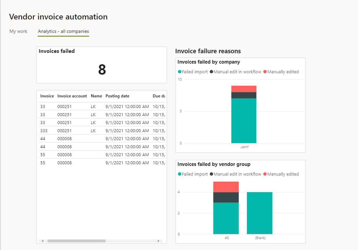 Vendor invoice automation_Pic. 12 – Vendor invoice automation analytics (invoices that failed to import)
