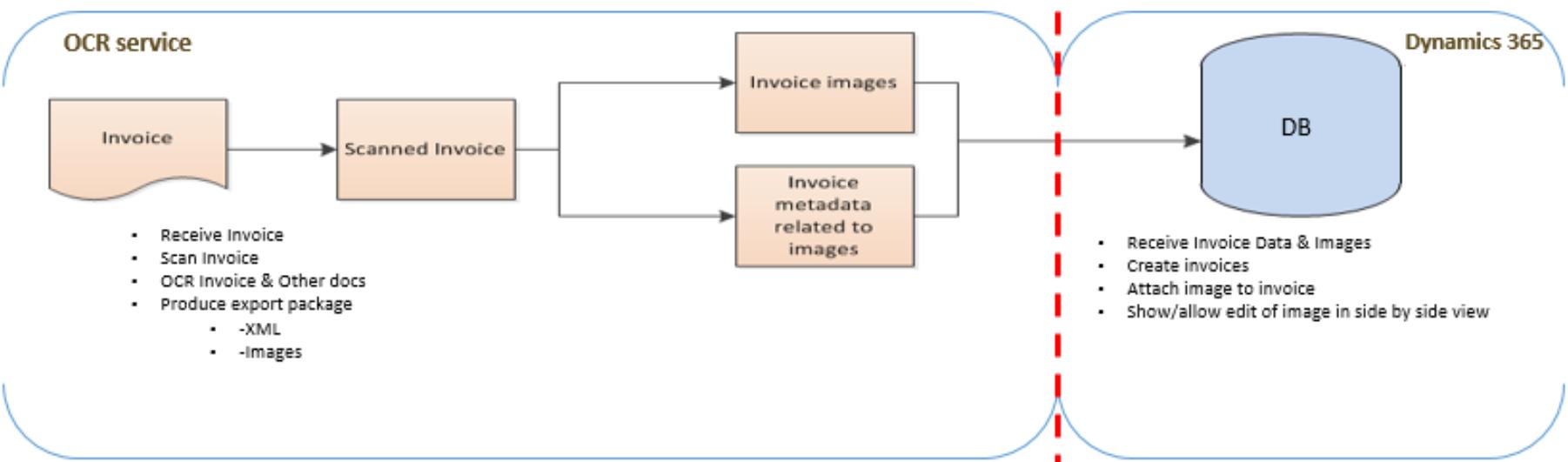 Vendor invoice automation_Pic. 1 – Integration scenario sample